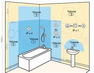 unique eclairage salle de bain norme galerie des enfants With normes electrique salle de bain