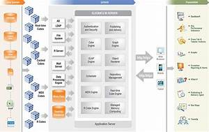 Business Intelligence Tool  Unified  Proven  Scalable
