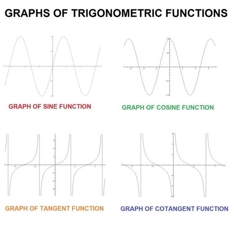 Graphs Of Trigonometric Functions  Sine, Cosine, Tangent, Etc