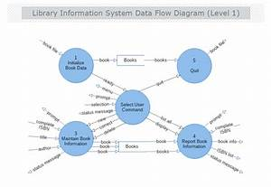 Library Information System Data Flow Diagram Level 1