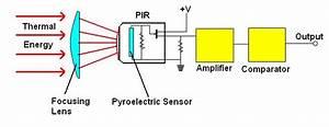Motion Sensor Controlled Vending Machines