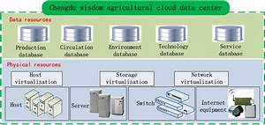Architecture Diagram Of Cloud Data Center
