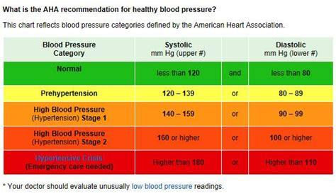 "American Heart Assoc Twitterren: ""Is your blood pressure"
