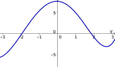 template function elementary derivative problems math insight