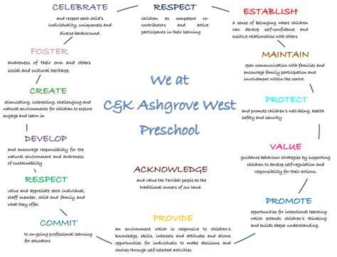 our philosophy ashgrove west kindy 781 | AWPS Philosophy