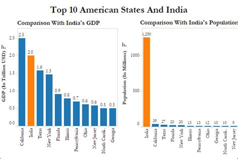 us department of commerce bureau of economic analysis us power california has 3 of india 39 s population 125 of