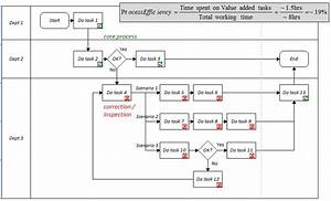 Value Stream Analysis  Vsa     Value Stream Mapping  Vsm   Measure How Much Value Is Created For