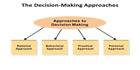 Retrospective Approach To Decision Making  Assignment Point