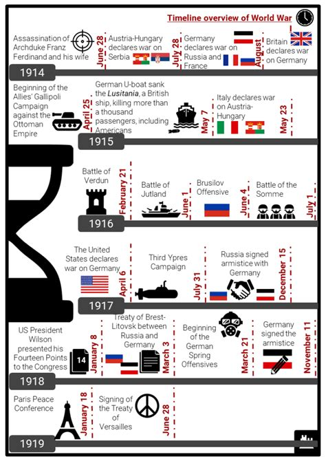 world war  timeline facts worksheets key