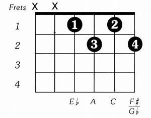 Fsharpdim Guitar Chord