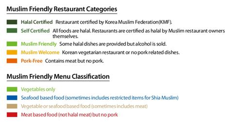 cuisine but koreal muslim restaurant categories in with