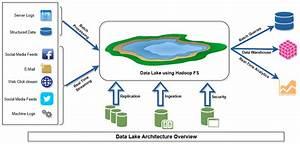 Enterprise Data Analytics Moves To The Future