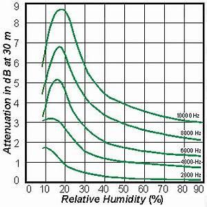 Dichte Von Luft Berechnen : schallgeschwindigkeit in abhaengigkeit von der luftfeuchtigkeit feuchte luft berechnen rechner ~ Themetempest.com Abrechnung