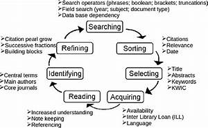The Hermeneutic Circle Of Reviewing Literature And