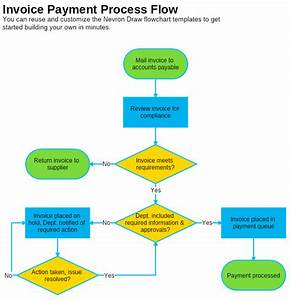 Invoice payment process flowchart template nevron for Invoicing and payment processing