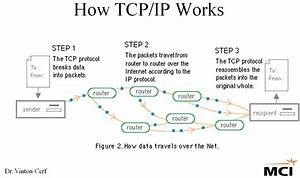 Happy 30th Anniversary To The Tcp  Ip Team And The Internet
