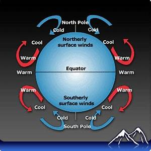 Weather Wind & Atmosphere - Mr. Lutke's class