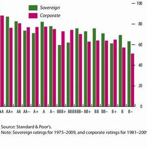 (PDF) The Uses and Abuses of Sovereign Credit Ratings