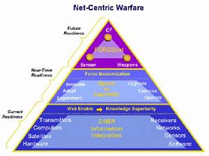 Chips Articles  Network Centric Warfare From Powerpoint To
