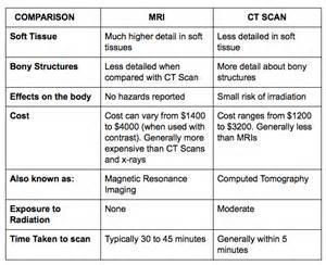what is the difference between mri and cat scan mri vs ct scan images frompo