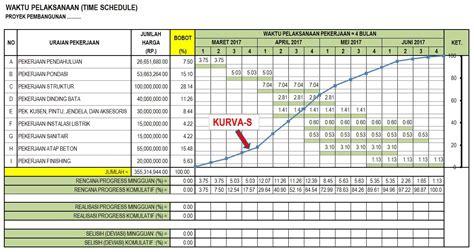 membuat time schedule bar chart  kurva