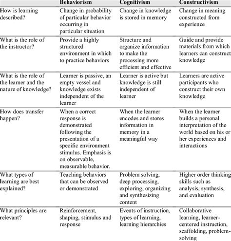 summary  learning theories  table