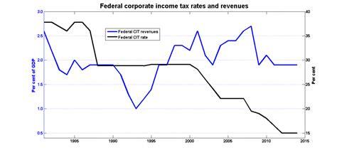 Fed_cit_rates_cit_revenues