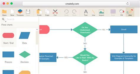 Flowchart Software For Mac Osx + Free Flowchart Templates Flowchart Sistem Penggajian Dan Pengupahan Algorithm Question Suatu Perusahaan Indomaret Sepatu Penerimaan Barang Dari Supplier Contoh Dagang Penjelasannya Capgemini Questions