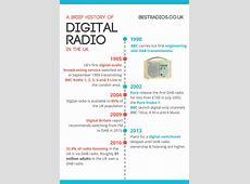 history of radio in uk