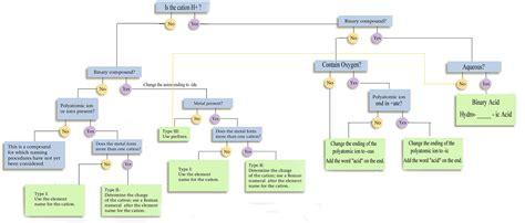 Naming Compound Diagram by Nomenclature Chemistry Lifes