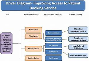 Improving The Patient Booking Service To Reduce The Number Of Missed Appointments At East London