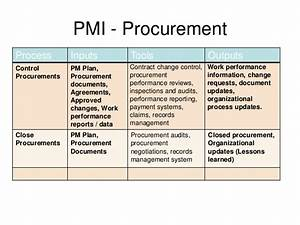 project management procurement With procurement documents project management