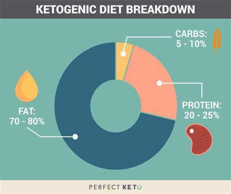ketogenic diet foods  avoid  foods thatll slow
