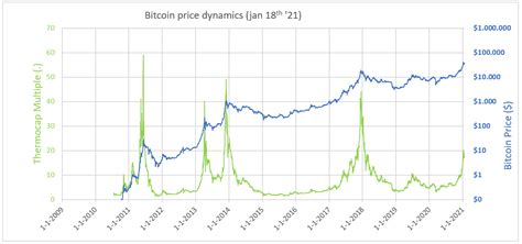 Bitcoin thermocap metric shows BTC price is still in the ...