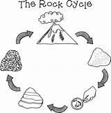 Rock Cycle Clipart Rocks Clip Metamorphic Rockin Round Volcanic Science Draw Minerals Cliparts Preschool Creative Teaching Worksheet Grade Clipground 1000 sketch template