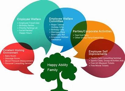 Employee Employees Hr Communication Ability Employment Well