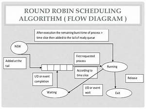 Process Scheduling In Light Weight Weight And Heavy Weight
