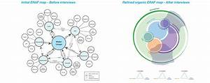 Image Result For Eraf Systems Examples
