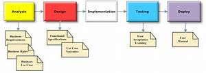 Business Process And Documentation Types
