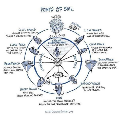 Sailboat Basics by 9 Best Sailboats 20 Cal 20 Images On Pinterest
