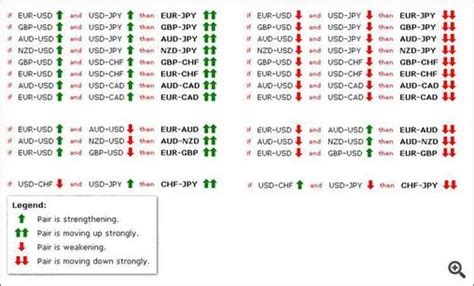 currency pair trading highly effective correlation indicator fx trading