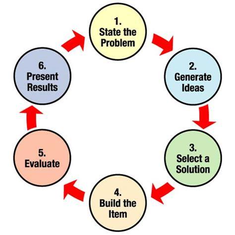 engineering design process egfi for teachers 187 the engineering design process