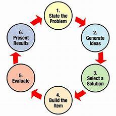 Egfi  For Teachers » The Engineering Design Process