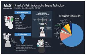 Infog On Bringing Lox Rich Stage Combustion Tech To The Us