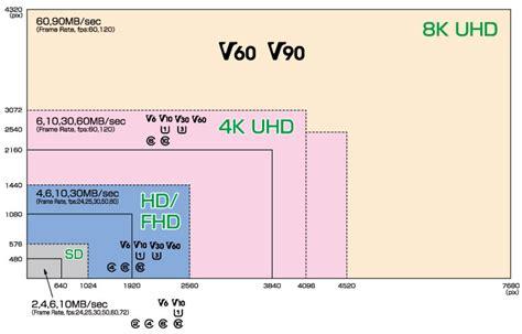 micro sd cards     ultra hd