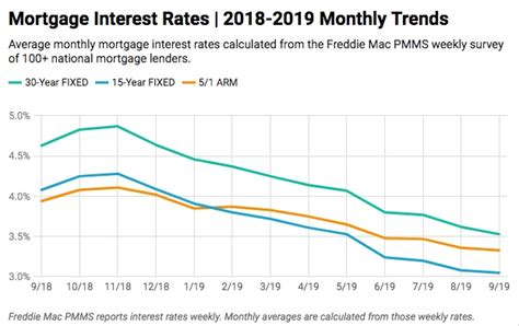 current mortgage interest rates january