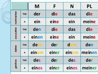German Articles And Cases  Easy German  Pinterest  German, Articles And German Language