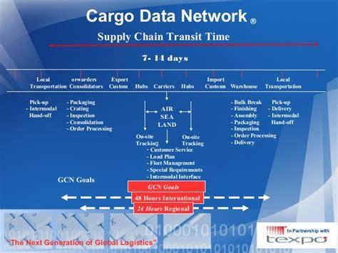 Cargo Data Network Franck Curtin Flowchart Symbols And Their Purpose Nilai Akhir 6 Basic For While Loop Untuk Menampilkan Bilangan Genap Output Shapes Adalah Ubuntu