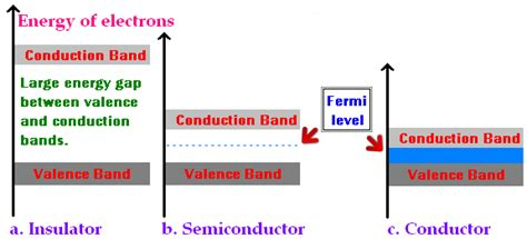 Fermi level represents the average work done to remove an electron from the material (work function) and in an intrinsic semiconductor the electron and hole concentration are equal. Fermi Energy, Fermi Level, Fermi Function | Physics@TutorVista.com
