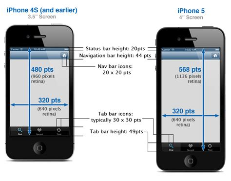 iphone 5 screen dimensions iphone development 101 sizes of iphone ui elements Iphon